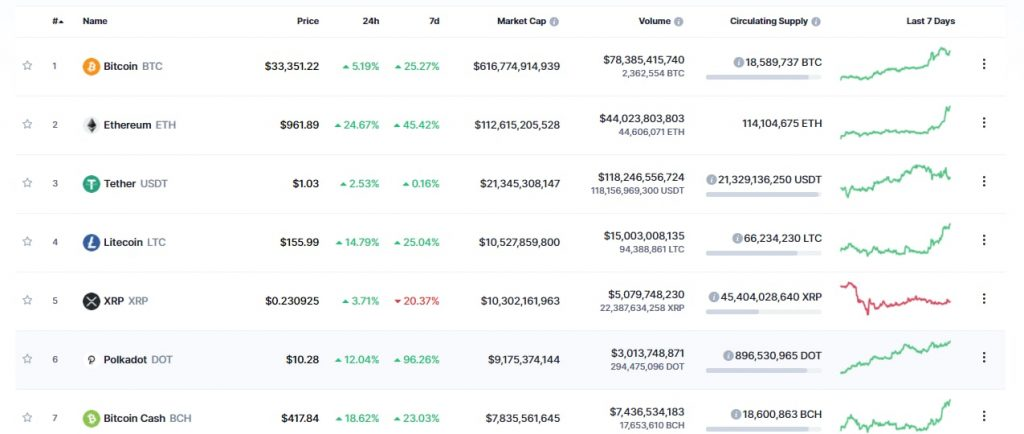 Polkadot Doubles in Its Price within 7 Days cryptotvplus