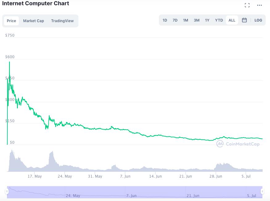 ICP Crash: A Market Coincidence or Inside Job?